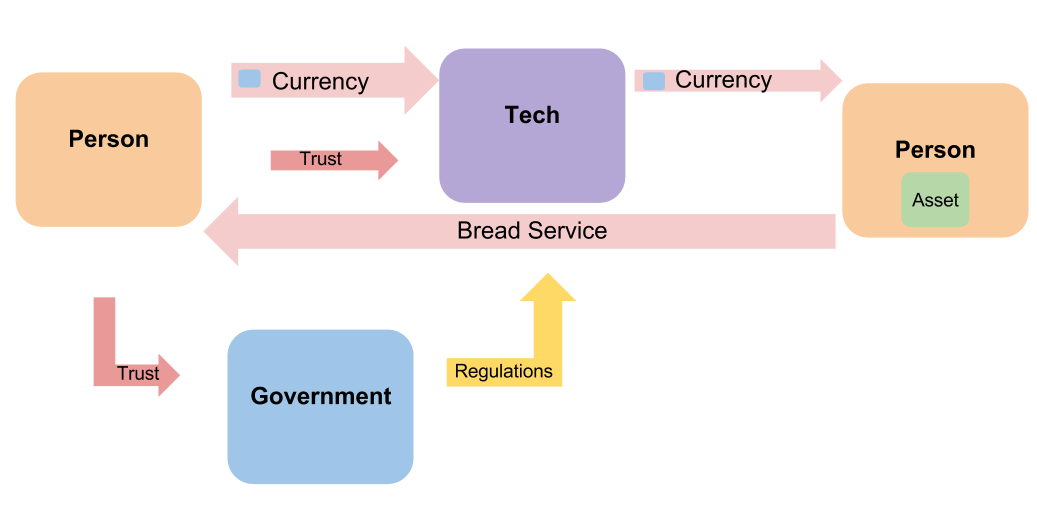 Trade System with Government and Tech companies. Trust 3.0 Person trusts the tech company to provide a service from someone else. They may not trust the person who they received the service from.